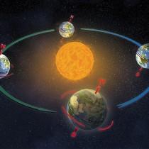 Earth Orbit and Tilt
